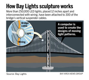 bay lights how it works