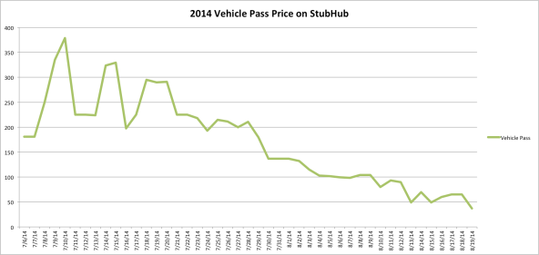 2014 vehicle pass prices