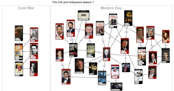 cia-hollywood-linkchart1